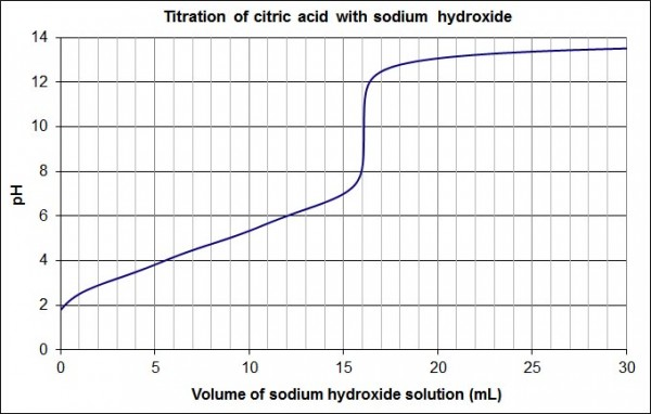 titration graph