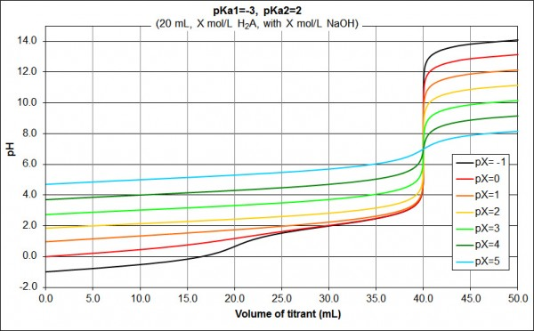 concentration diprotic acid pKa1=_-3_pKa2=2