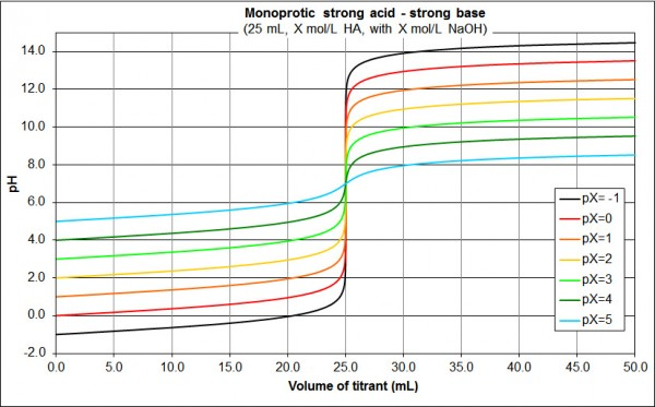 concentration monoprotic strong acid