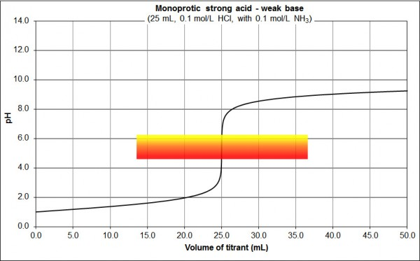 monoprotic strong acid weak base MR