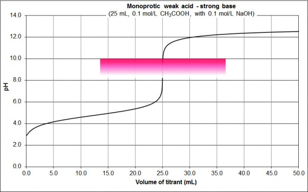 monoprotic weak acid strong base PT