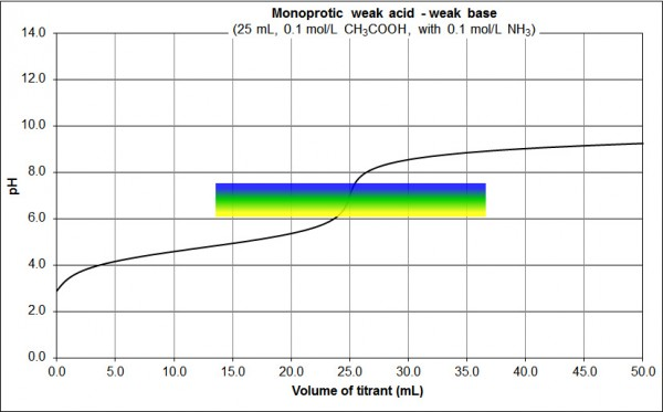 monoprotic weak acid weak base BTB