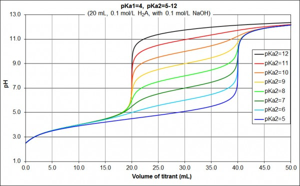 pKa diprotic acid pKa1=4_pKa2=5-12