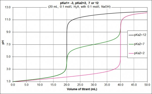 pKa diprotic acid pKa1=_-3_pKa2, 7, or 12-0.1 M