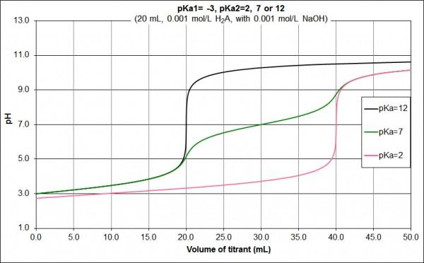 pKa diprotic acid pKa1=_-3_pKa2, 7, or 12-000.1 M