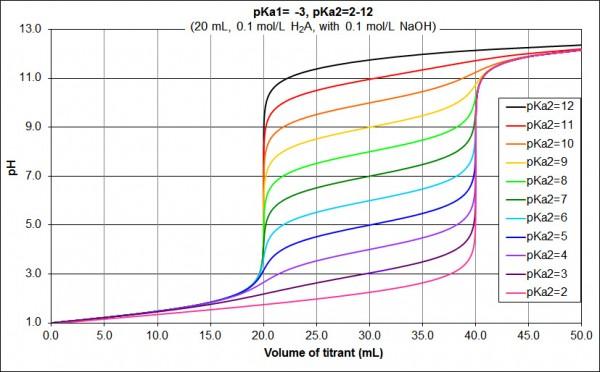 pKa diprotic acid pKa1=_-3_pKa2=2-12