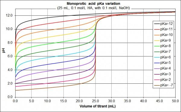 pKa monoprotic acid