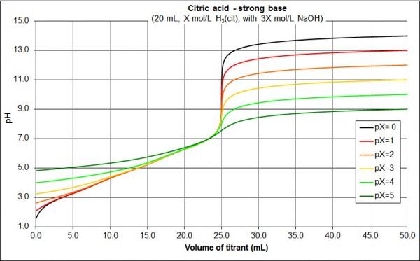 concentration citric acid