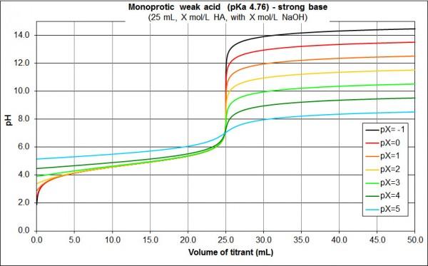 concentration monoprotic weak acid