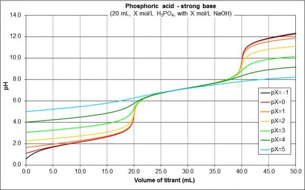 concentration phosphoric acid